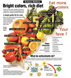More Color More Nutrients